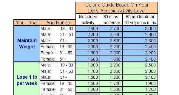 Daily Carb Intake - Lose Weight Magically! - Ladies Nutrition