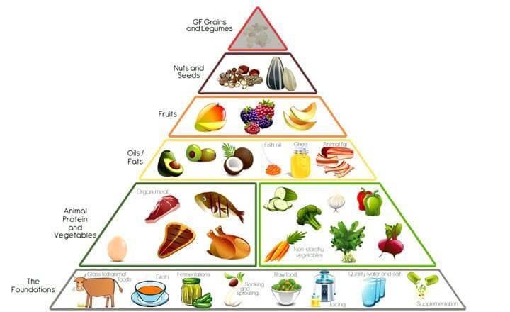 Diet Friendly Carbs List You Should Enjoy